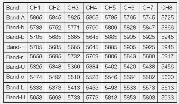 Eachine DVR03 channel list