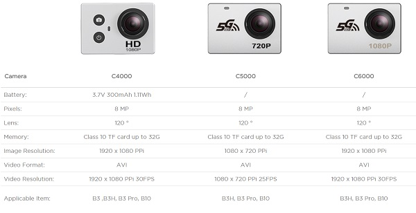 MJX C4000 vs C5000 vs C6000