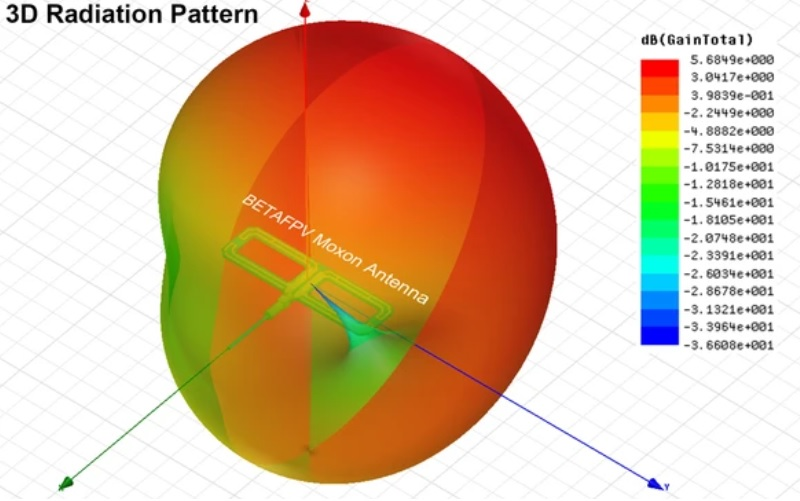 BetaFPV Moxon antenna 3D radiation pattern